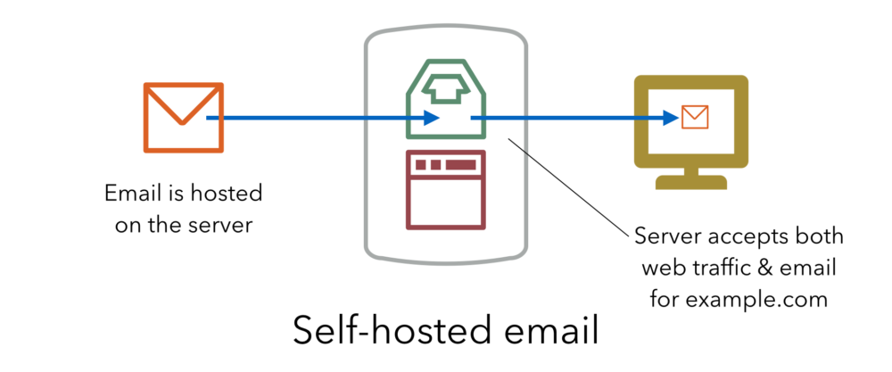 Self-hosted email - email is hosted on the server